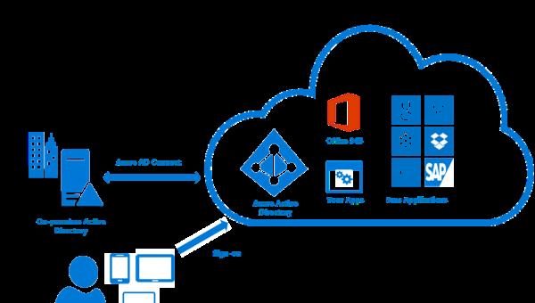 ¿Cómo funciona Active Directory en la nube?
